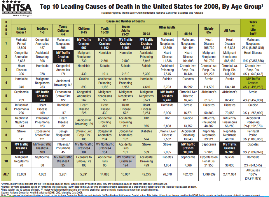 the leading factors that causes death Global health risks: mortality and burden of disease attributable to selected major risks 1 risk factors 2 world health 3 epidemiology 4.